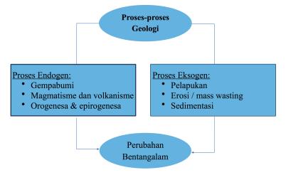 proses-proses geologi (endogen dan eksogen) sebagai agen dalam perubahan bentuk bentangalam.
